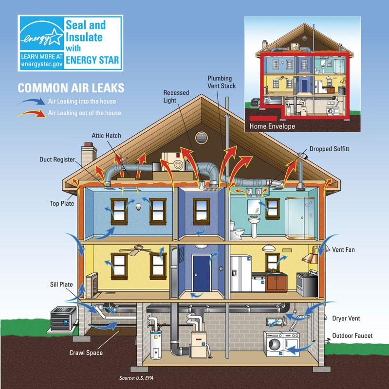 energy star seal insulate air sealing