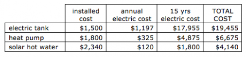 Cost estimate table for electric tanks, heat pumps, and solar hot water heaters